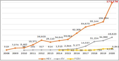 ▲2020년 전기동력차 차종별 신규등록 추이  (사진제공=KAMA)