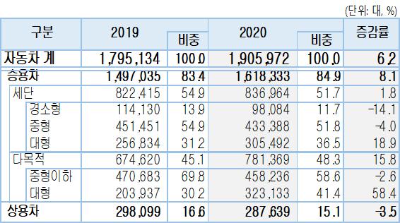 ▲2020년 차종별 신규등록 (사진제공=KAMA)
