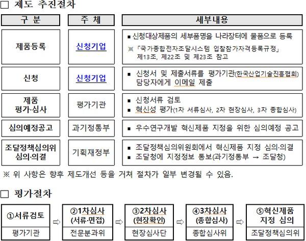 ▲혁신제도 추진 절차. (사진제공=과학기술정보통신부)