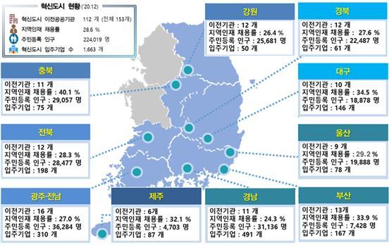 ▲지난해 12월 말 기준 전국 혁신도시 주요현황. (자료제공=국토교통부)