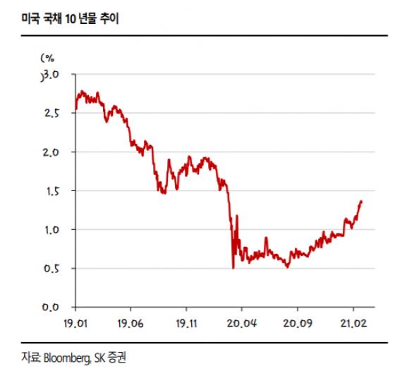▲자료제공=SK증권