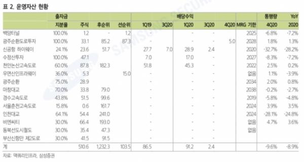 ▲자료제공=삼성증권