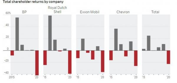 ▲글로벌 메이저 석유업체 총주주수익률(TSR) 추이. 앞에서부터 BP 로열더치셸 엑손모빌 셰브론 토탈. 출처 월스트리트저널(WSJ)