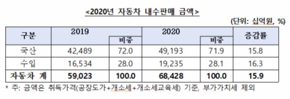 ▲2020년 자동차 내수판매 금액  (사진제공=KAMA)