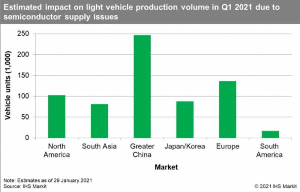 ▲차량용 반도체 부족으로 인한 1분기 글로벌 자동차 생산량 감소 예측.  (자료=IHS마킷)