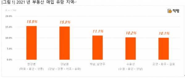 ▲2021년 부동산 매입 유망 지역 선호도. (자료제공=직방)