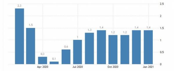 ▲미국 소비자물가지수(CPI) 상승률 추이. 전년비. 1월 1.4%. 출처 트레이딩이코노믹스