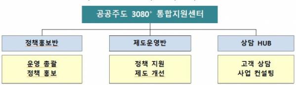 ▲공공주도 3080+ 통합지원센터 조직도 (자료제공=한국토지주택공사(LH))