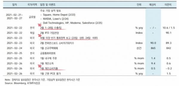 ▲2월 마지막 주차 주요 경제 지표 발표 일정.  (자료제공=KTB투자증권)