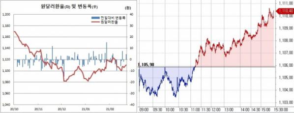 ▲오른쪽은 22일 원달러 환율 장중 흐름 (한국은행, 체크)