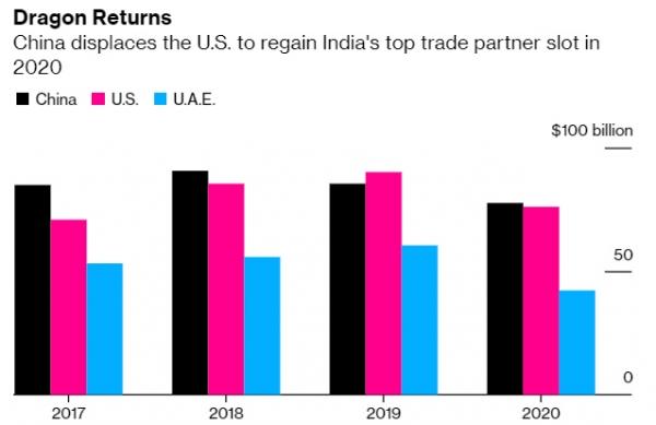 ▲인도와 주요 무역 파트너 교역량 추이. 단위. 10억 달러. 검정색: 중국(작년 777억 달러)/ 분홍색: 미국(759억 달러)/ 파란색: UAE(420억 달러). 출처 블룸버그통신