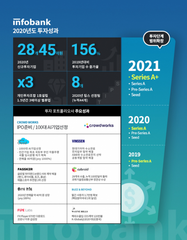 ▲인포뱅크가 2020년 한 해 투자 성과를 23일 공개했다.  (사진제공=인포뱅크)