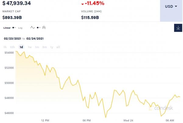 ▲지난 24시간 비트코인 가격 변동 추이. 24일 7시 37분 현재 4만7939.34달러. 출처 코인데스크