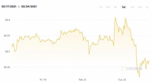 ▲리플 가격 추이. 23일 오후 7시(미 동부시간) 기준 0.4622달러. 출처 코인데스크