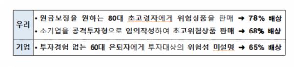 (자료=금감원)