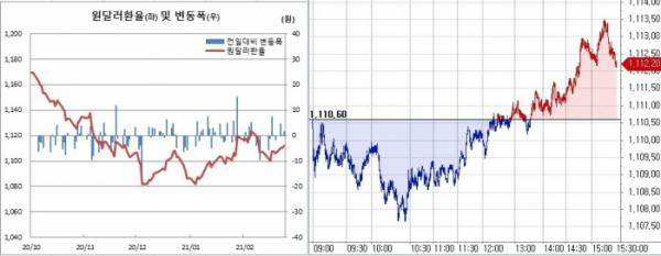 ▲오른쪽은 24일 원달러 환율 장중 흐름 (한국은행, 체크)