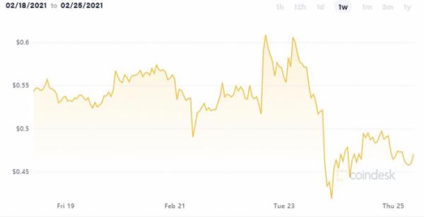 ▲최근 1주일간 리플 가격 추이. 출처=코인데스크