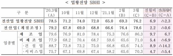 ▲3월 중소기업 경기전망지수. (출처=중소기업중앙회)