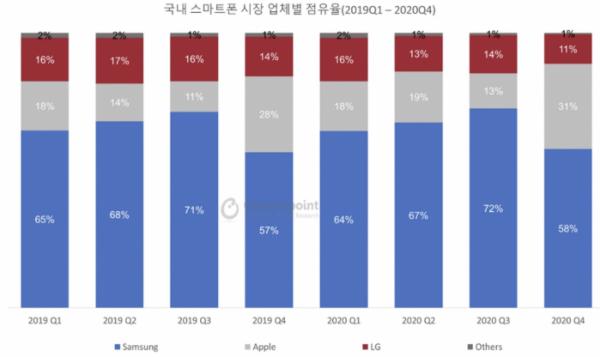 ▲국내 스마트폰 시장점유율 (출처=카운터포인트리서치)
