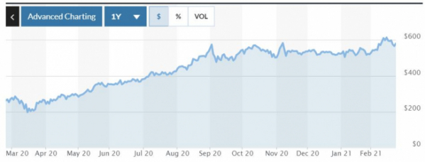 ▲세계 최대 그래픽처리장치(GPU) 업체 엔비디아의 주가 추이. 24일 종가 579.96달러 출처 마켓워치