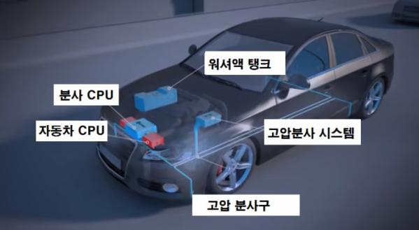 ▲새 시스템은 차에 이미 장착돼 있는 다양한 시스템을 십분활용한다. 고압수 역시 워셔액을 활용하는 덕에 별도의 수(水)탱크를 설치할 필요가 없다.  (출처=뉴스프레스UK)