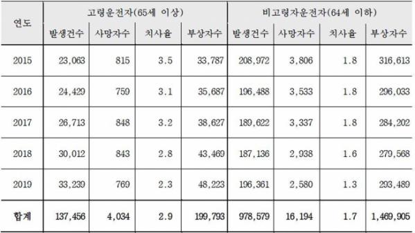 ▲최근 5년간 고령/비고령운전자 교통사고 통계(자료제공=삼성교통안전문화연구소)