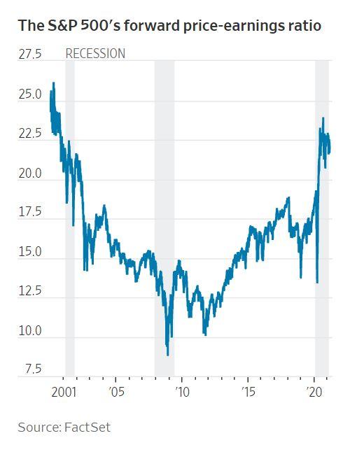 ▲미국증시 S&P500지수의 포워드 주가수익비율(PER) 추이. 출처 월스트리트저널(WSJ)