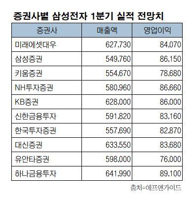 ▲증권사별 삼성전자 1분기 실적 전망치(기준일 3월 4일, 단위: 억 원) (에프앤가이드)