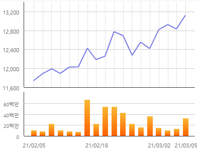 ▲보험업종지수 한달 추이 그래프. (자료제공=한국거래소)