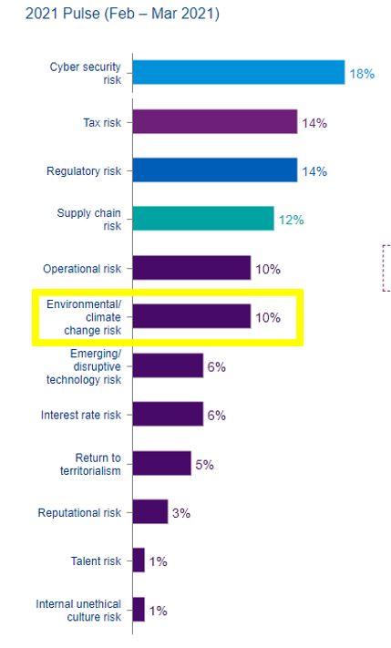 ▲향후 3년간 기업 성장과 운영에 영향을 미치는 리크스 요인을 묻는 말에 글로벌 CEO 10%가 '기후변화'라고 응답했다.  (자료제공=KPMG, '2021 KPMG CEO Outlook Pulse Survey')