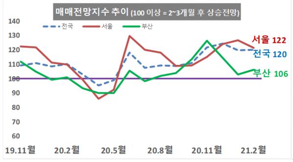 ▲매매전망지수 추이. (자료 제공=KB부동산)