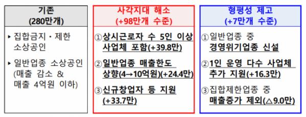 ▲버팀목자금 플러스 지원대상. (자료=기획재정부)