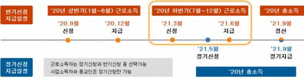 ▲2020년 하반기분 근로장려금 신청·지급 일정 (출처=국세청 홈페이지)