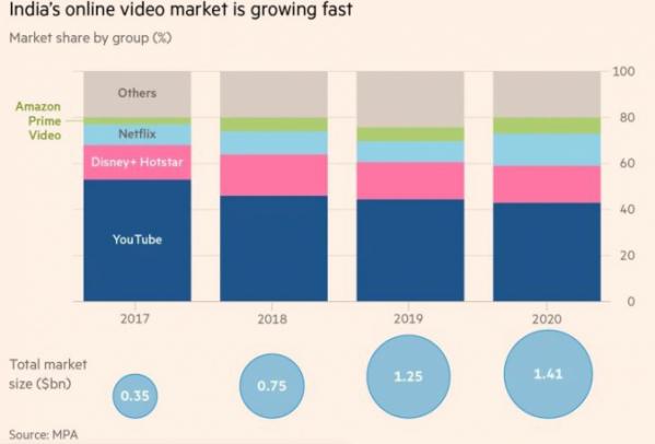 ▲인도 스트리밍 시장. 위) 업체별 점유율 추이. 밑에서부터 유튜브/디즈니+핫스타/넷플릭스/아마존 프라임/기타. 아래) 전체 시장 규모 추이. 단위 10억 달러. 출처 파이낸셜타임스(FT)