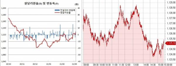 ▲오른쪽은 4일 원달러 환율 장중 흐름 (한국은행, 체크)