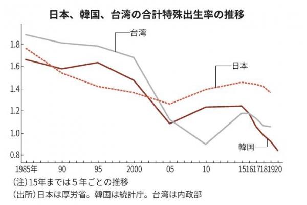 ▲한국과 일본, 대만의 합계출산율 추이. 위에서부터 대만/일본/한국. 출처 니혼게이자이신문