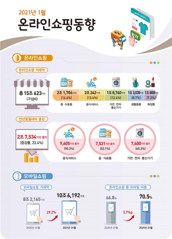 ▲1월 온라인쇼핑동향 (통계청)