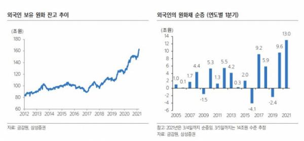 한국 채권 시장으로 돌아온 외국인 … '금리 안정 신호?'