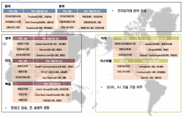 ▲나수미 중소기업연구원 연구위원이 제시한 글로벌 유니콘기업 업종 분석 표.  (출처=중소기업연구원)