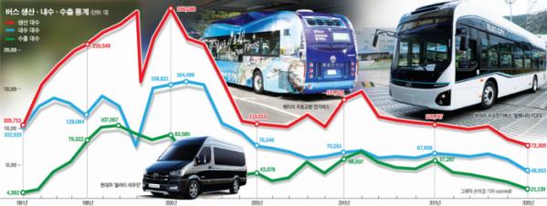 ▲버스와 트럭의 산업수요 감소로 인해 현대차 전주공장은 가동률 하락을 겪고 있다. 연산 10만 대 규모인 이곳은 지난해 약 3만5000대를 생산하는 데 그쳤다.  (자료=KAMA / 그래픽=이투데이)