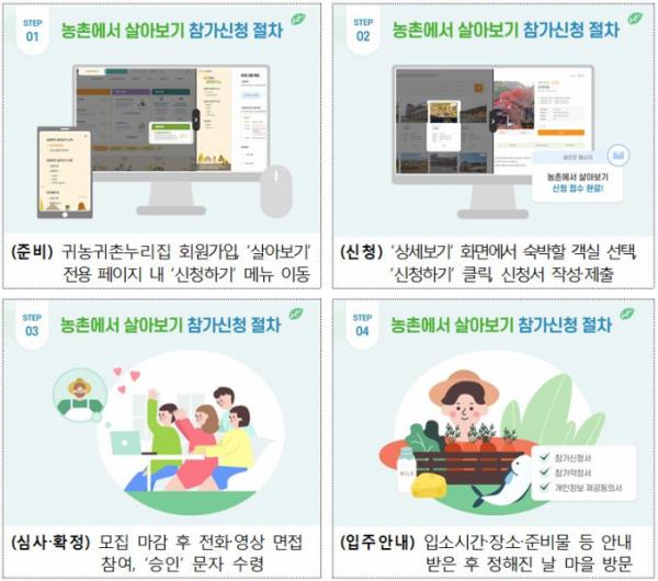 ▲'농촌에서 살아보기' 프로그램 신청 절차. (자료제공=농림축산식품부)