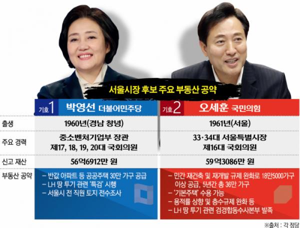 4 · 7 서울 시장 보궐 선거는 '부동산 선거'… LH 상황 방지 및 주택 공급 '집중'