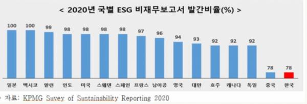▲2020년 국가별 ESG 비재무보고서 발간 비율. (전국경제인연합회, 삼정KPMG)