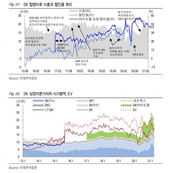 (자료 = KTB투자증권)