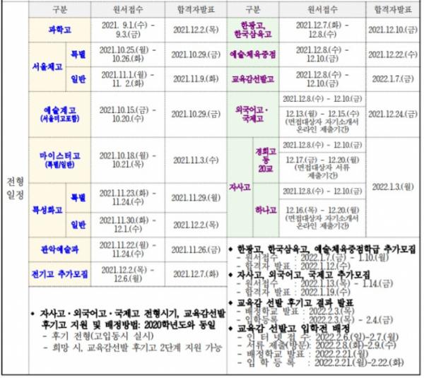 ▲서울 고등학교 입학전형 주요 일정 (제공=서울시교육청)