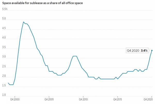 ▲미국 내 전체 사무실 가운데 전대 가능한 면적 비율 추이. 지난해 4분기 3.4%. 출처 월스트리트저널(WSJ)