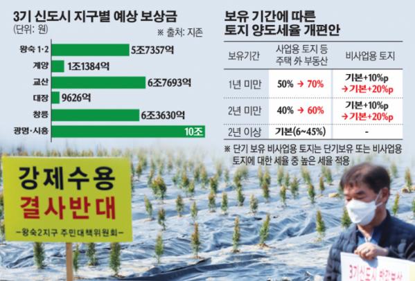 ▲10일 경기 시흥시 과림동의 LH 직원 투기 의혹 토지 앞에서 한 시민이 LH공사를 규탄하는 팻말을 들고 있다.     (연합뉴스)
