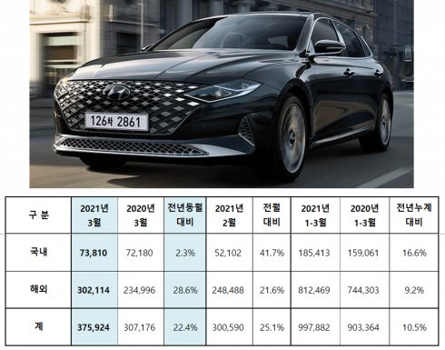 ▲현대차 2021년 3월 판매실적  (자료제공=현대차)
