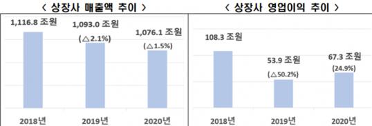 ▲주요 상장사 매출액 및 영업이익 추이.  (사진제공=한국경제연구원)