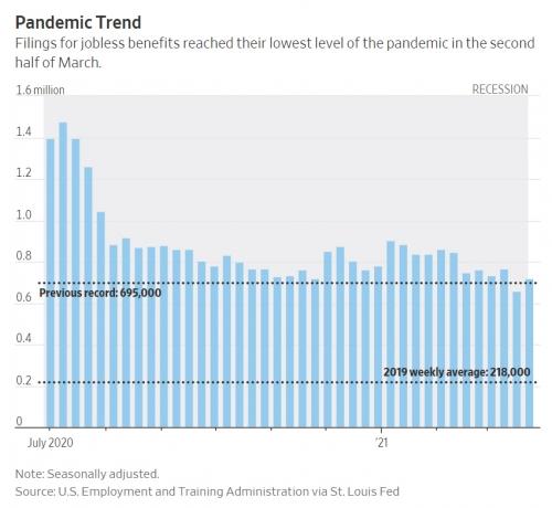 ▲미국의 신규 실업수당 청구 건수 추이. 출처 WSJ